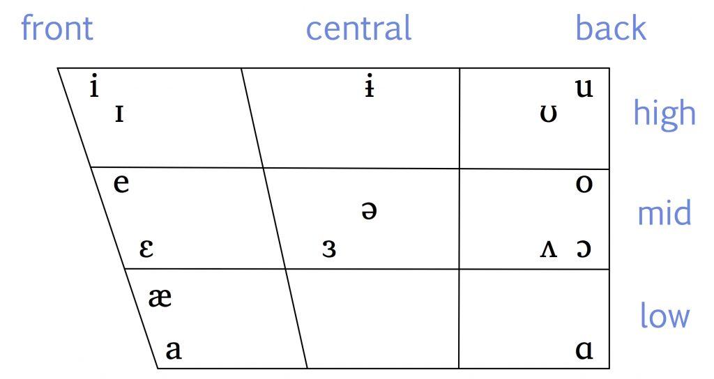 IPACanadianVowels-e1517844000118-1024x544